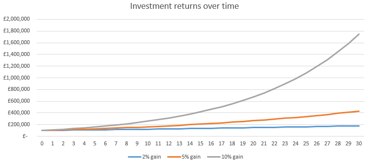 30YearInvestmentReturns